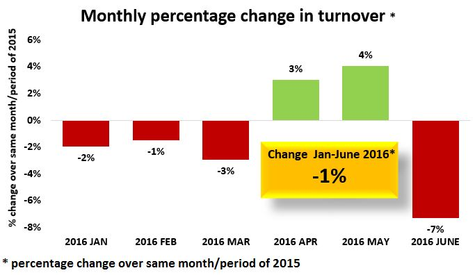 Accountancy turnover falls 7% in June 2016