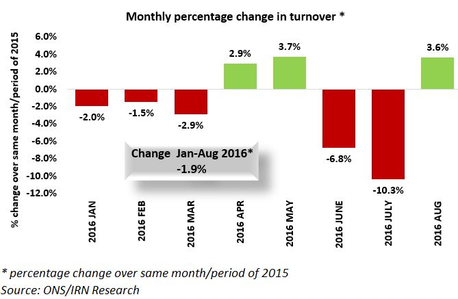 Accountancy turnover returns to growth in August