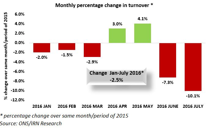 Accountancy turnover slumps in July
