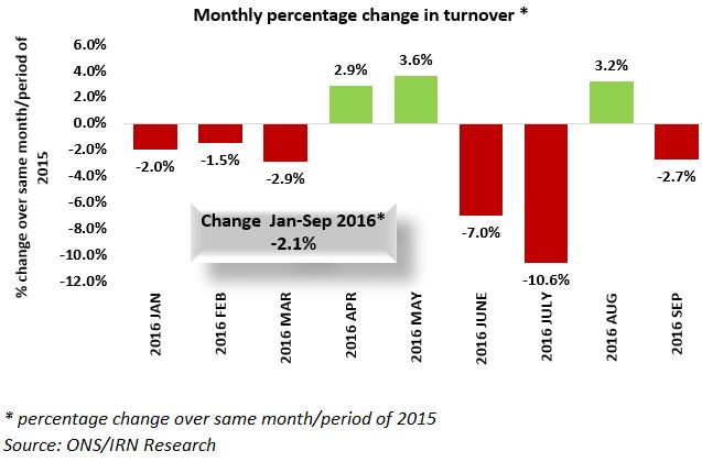Accountancy turnover declines again