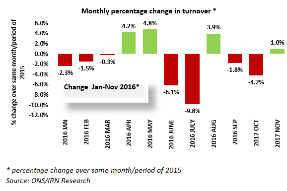 Modest rise in Accountancy turnover in November 2016