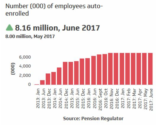 Number of employees auto-entrolled