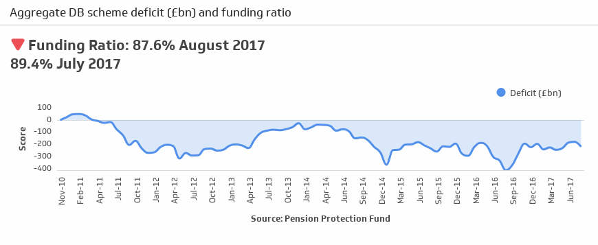 Deficit of defined benefit pension funds over £220 billion