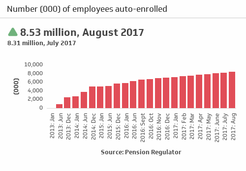 The democratisation of pensions as auto enrolment reaches 8.5 million