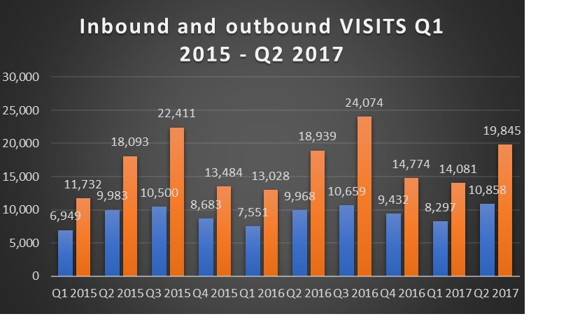 Inbound and outbound visits – continued growth in half year to June 2017