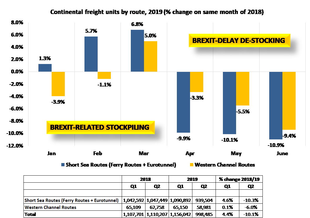 Brexit Impacts Seen On Continental Freight Traffic